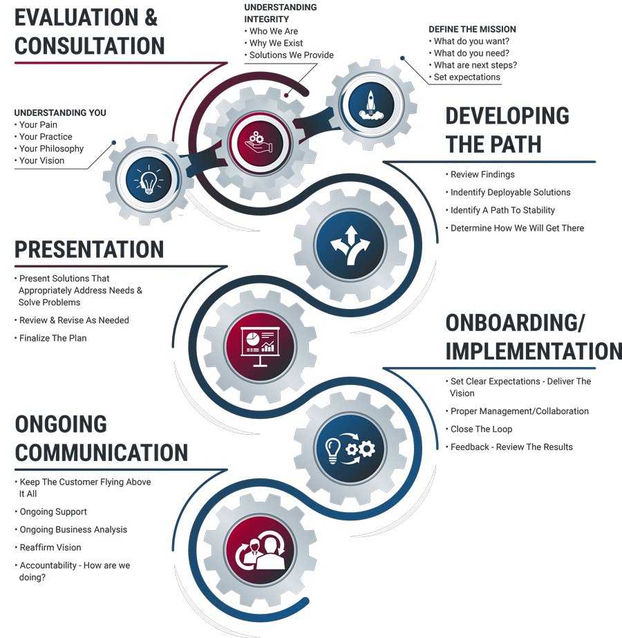 Integrity-Systems-Proven-Process-Infographic